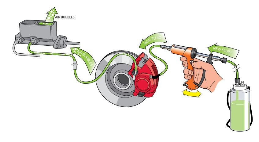A drawn diagram on bleeding brake fluid
